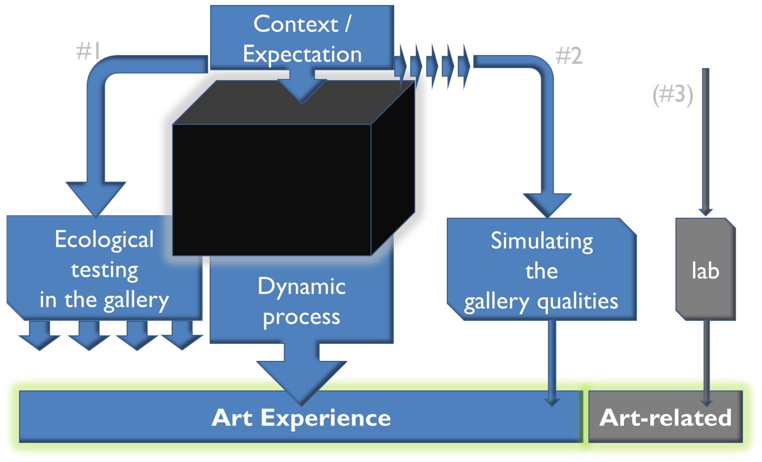 Experience diagramm
